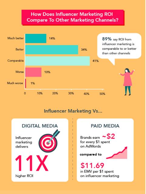 Influencer value on marketing