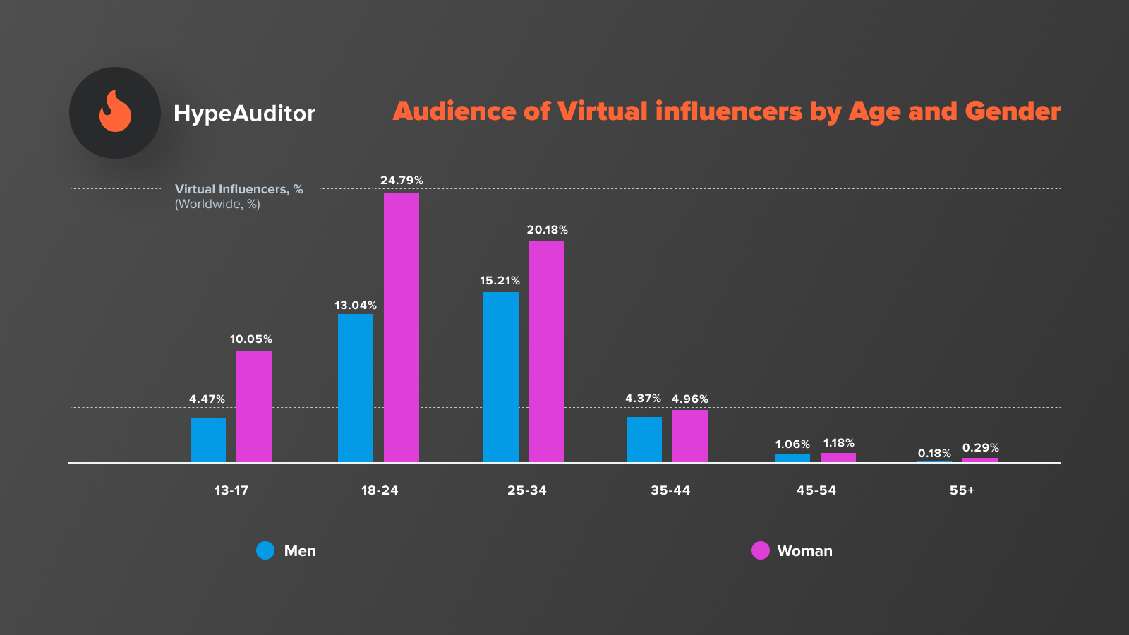Virtual influencer followers